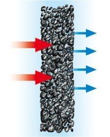 Funzionamento del carbone attivo