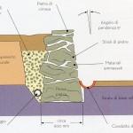 Realizzazione muro di pietra