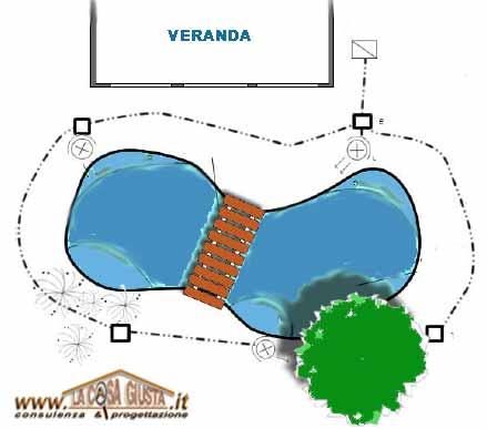 Come progettare e costruire un laghetto nel giardino - Laghetto da giardino ...