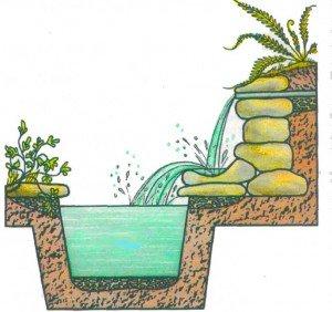 Giochi d'acqua per il giardino acquatico